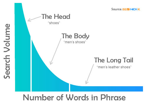Focus on long tail keywords